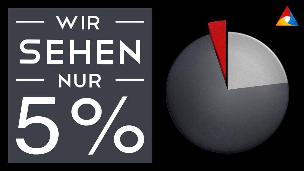 Wir sehen nur 5 %